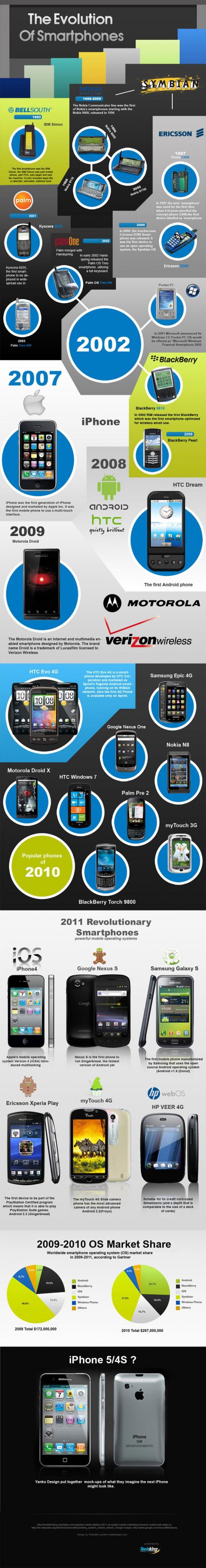 1310031652_la-evolucion-de-los-smartphones-infografia.jpg
