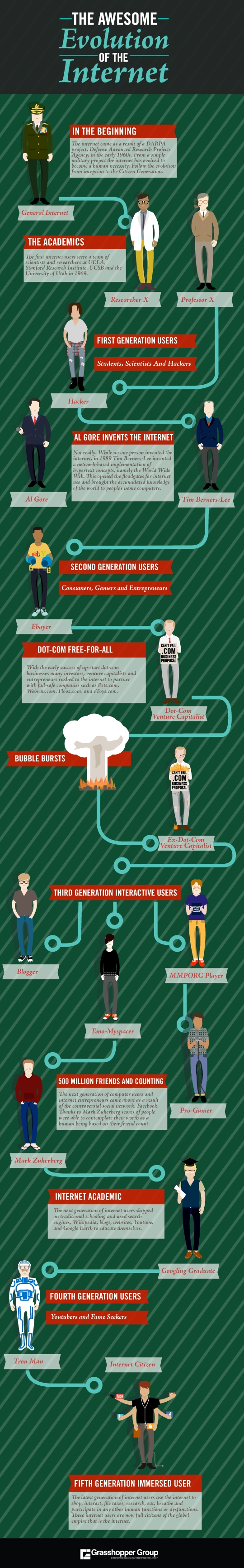 Infographie L'évolution d'Internet