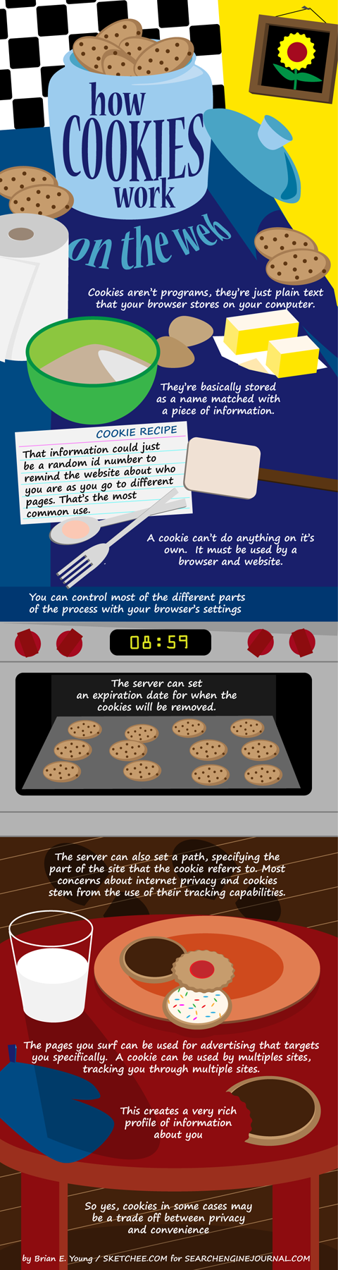 Infographie Cookie