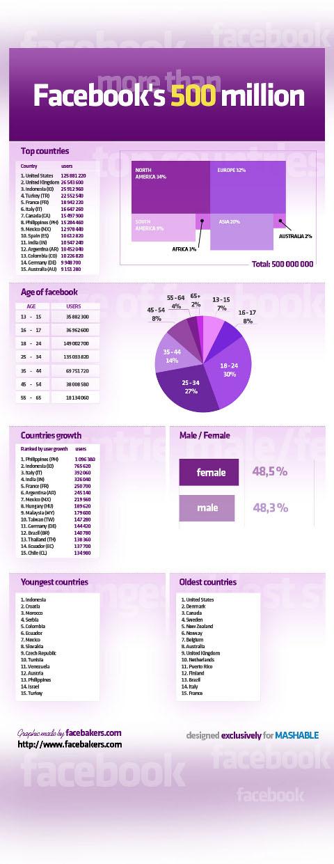 Infographie membres Facebook