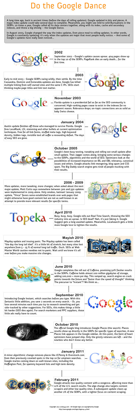 Infographie Google Dance