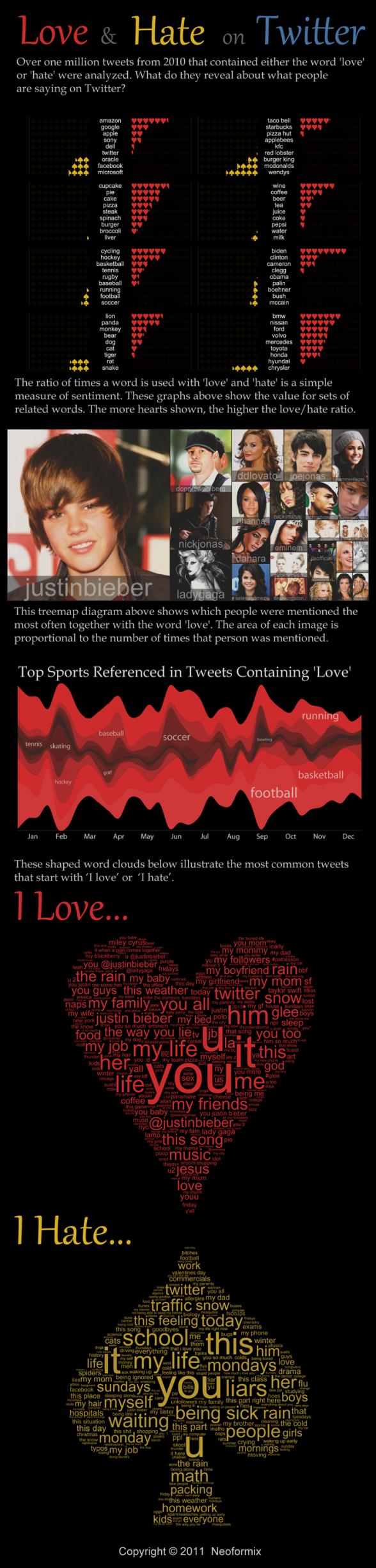 Amour et haine sur Twitter