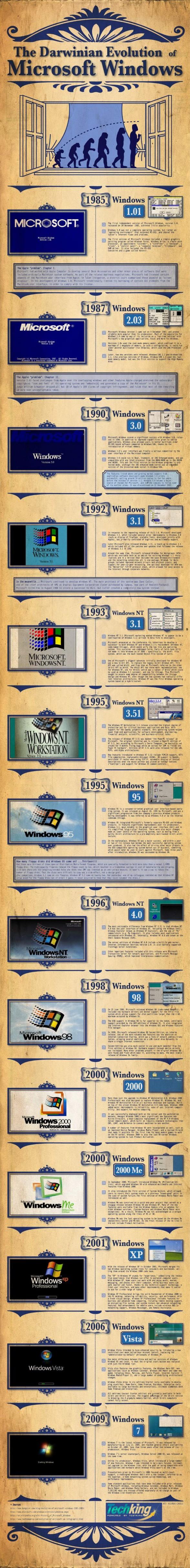 Evolution de Microsoft