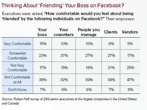Demandes d'amitié sur Facebook