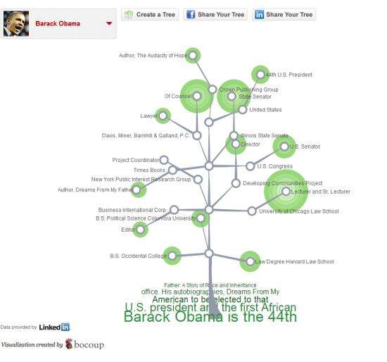 cartographiez votre cv avec votre compte linkedin