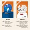 Médias sociaux salle de classe