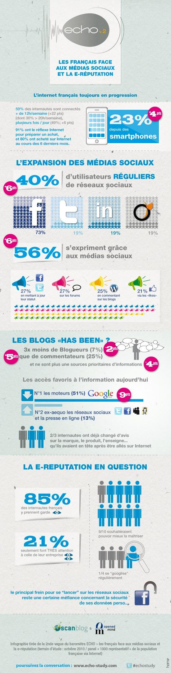 Les Français face aux médias sociaux
