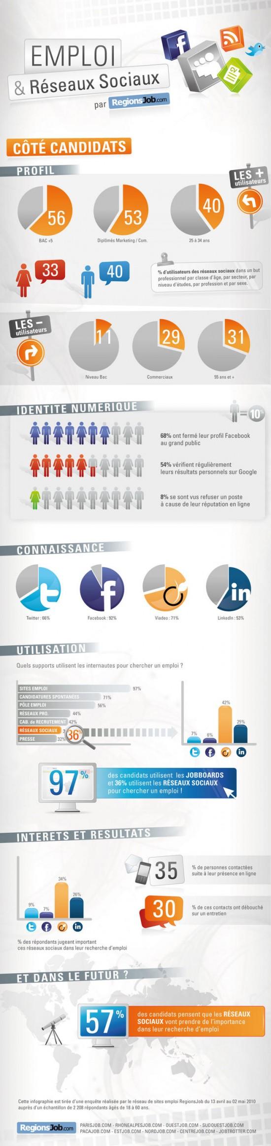 emploi réseaux sociaux