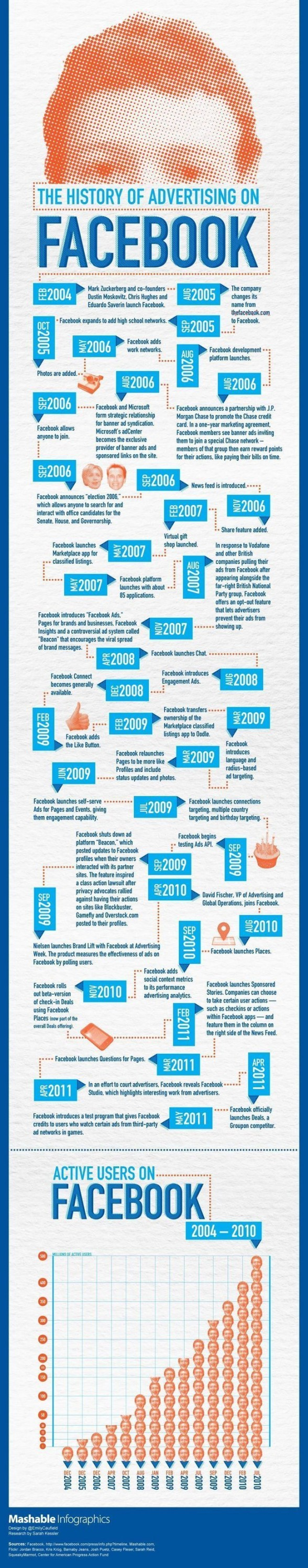 facebook-advertising-mashable-infographic-902.jpg