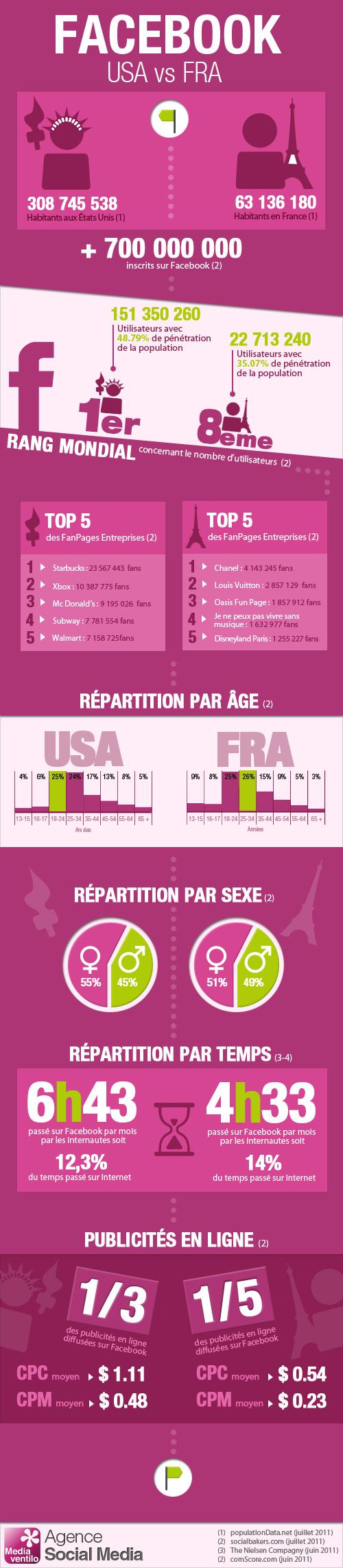 facebook-usa-vs-france.jpg