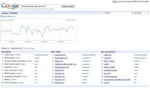 Comparer trafic plusieurs blogs sites Google Trends