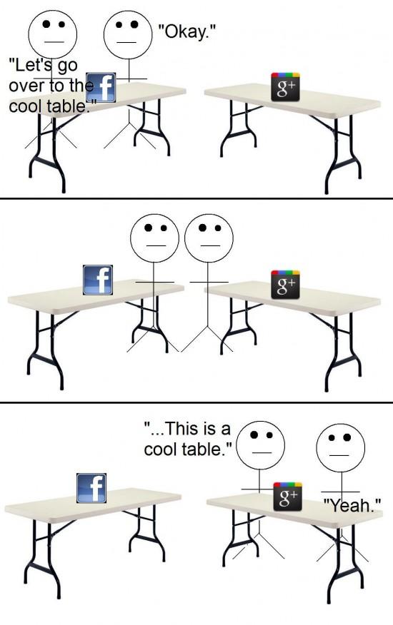 Google Plus table