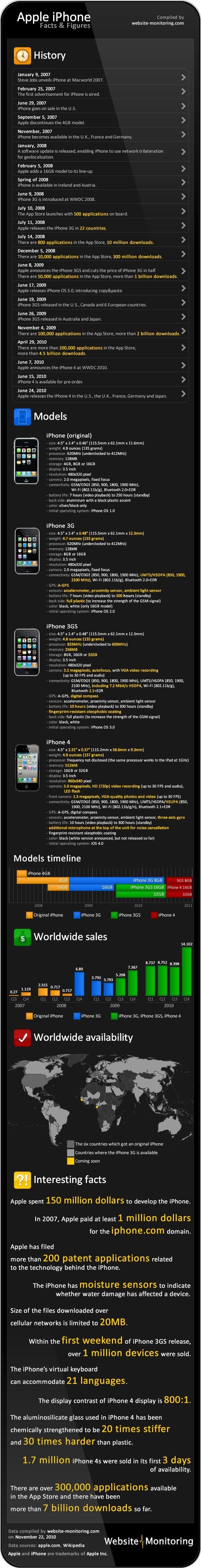 histoire iphone