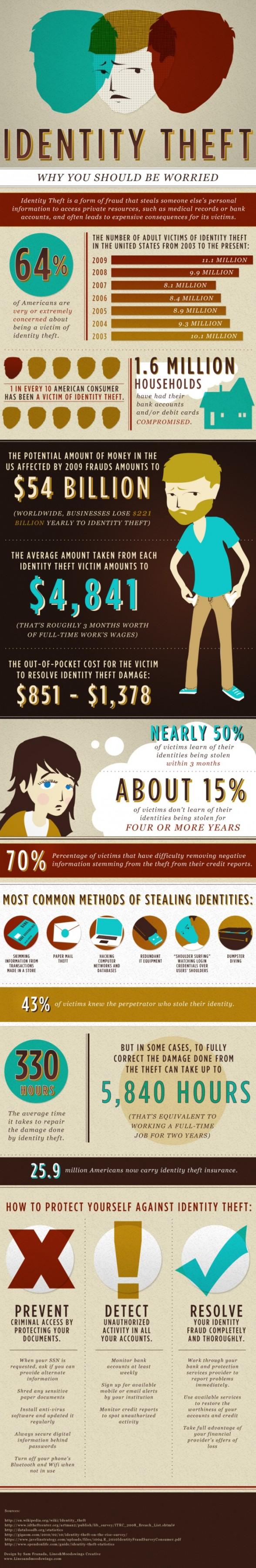 Infographie usurpation d'identité
