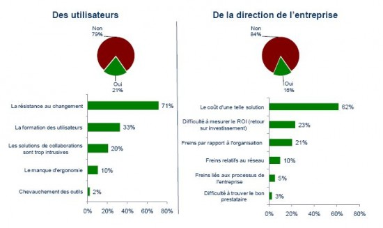 IDC/Bouygues