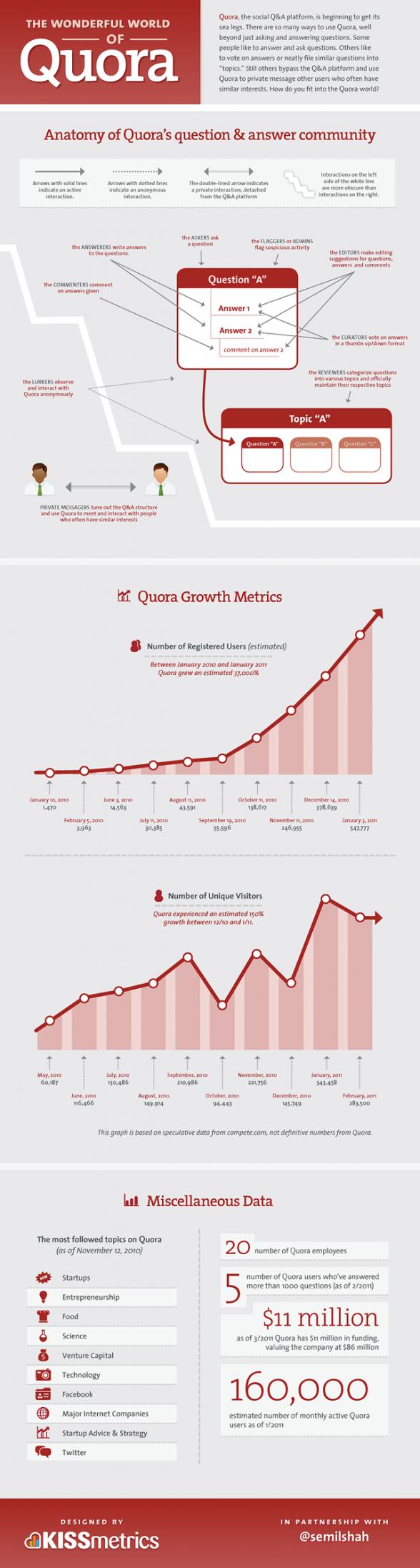 Infographie Quora