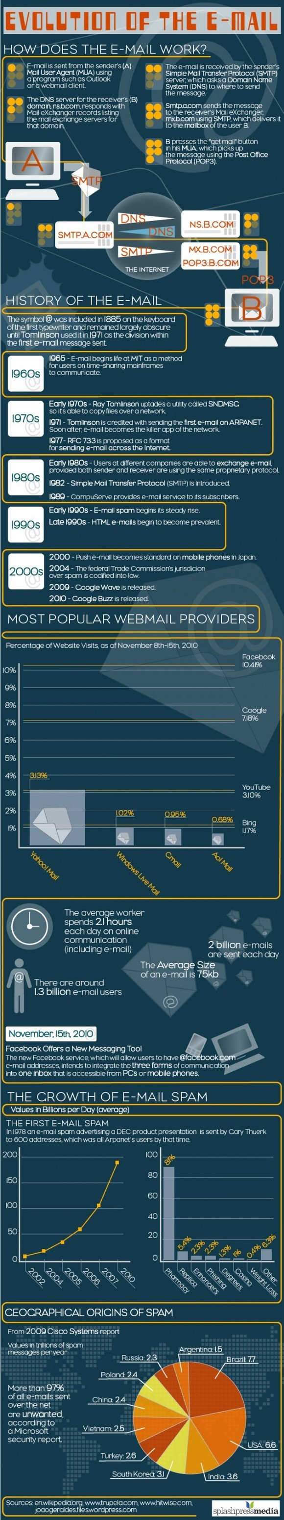 infographie email
