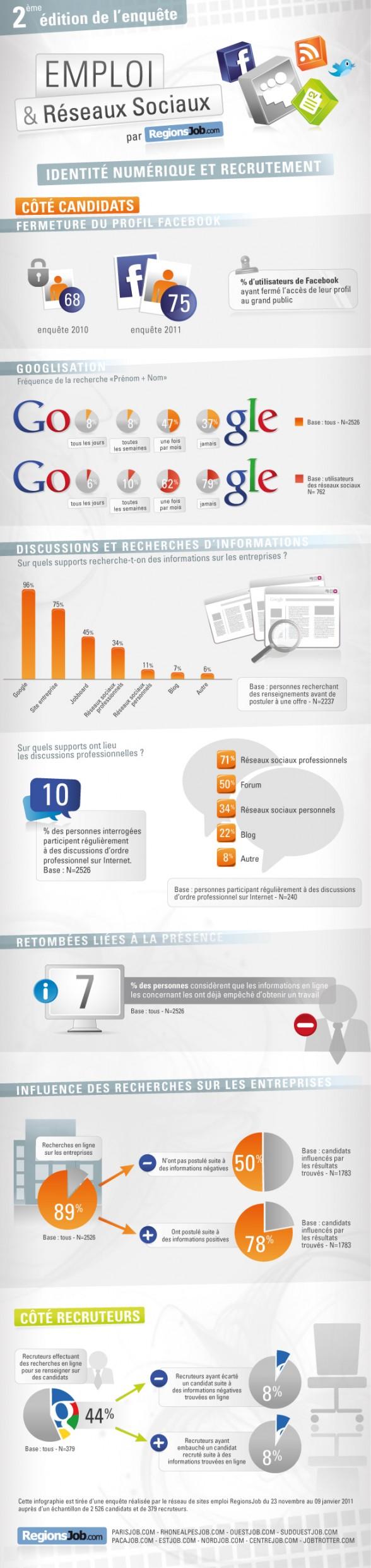 Infographie identité nuémrique et recrutement