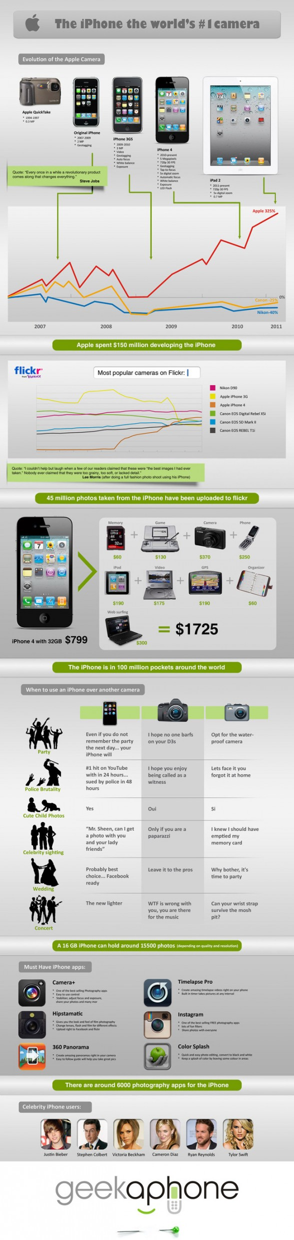infographie iphone
