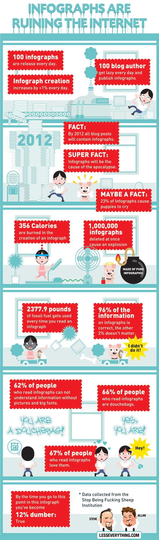 Une infographie sur les infographies