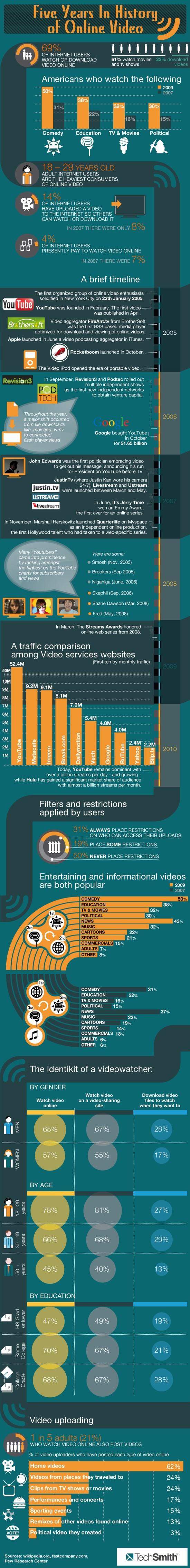 Infographie Histoire de la vidéo