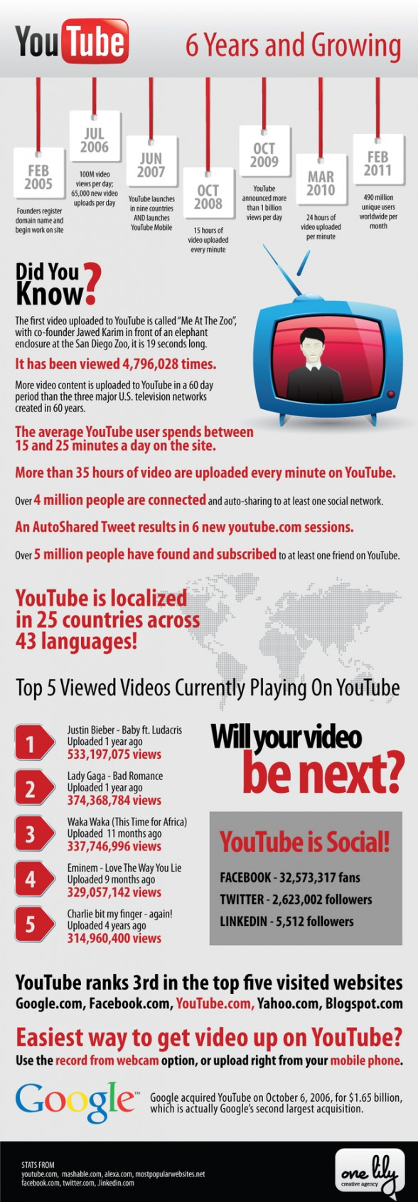 infographie youtube