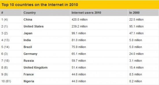 internautes par pays