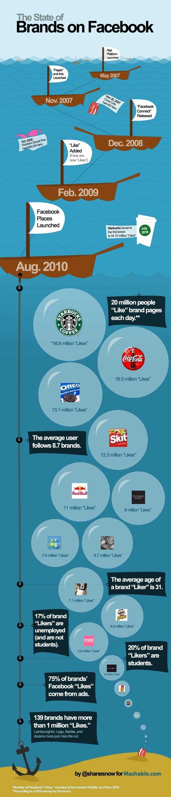 marques et facebook