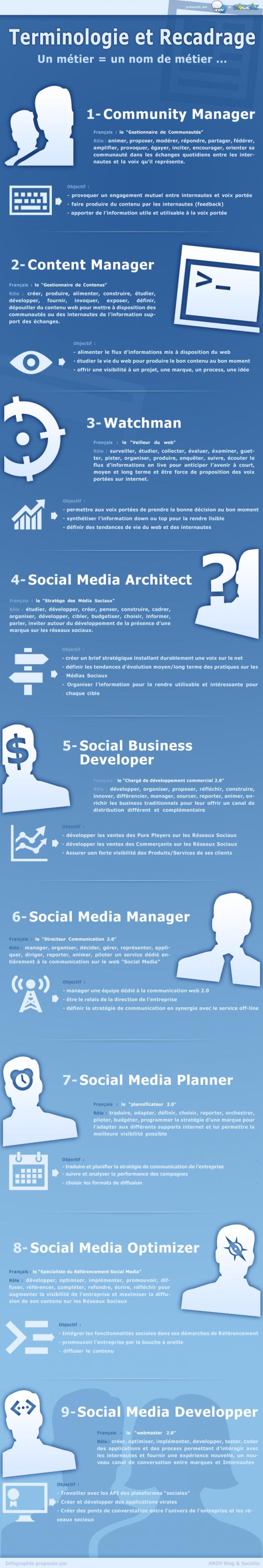métiers réseaux sociaux
