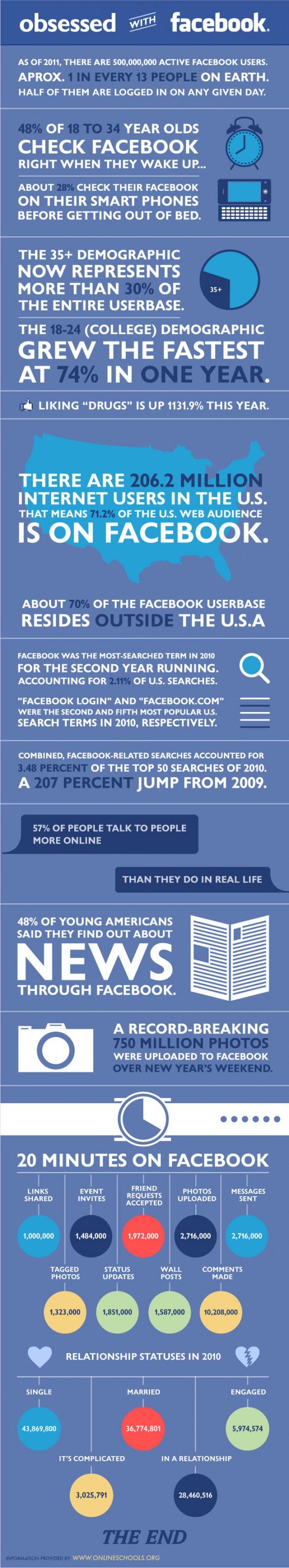 obsédé par Facebook
