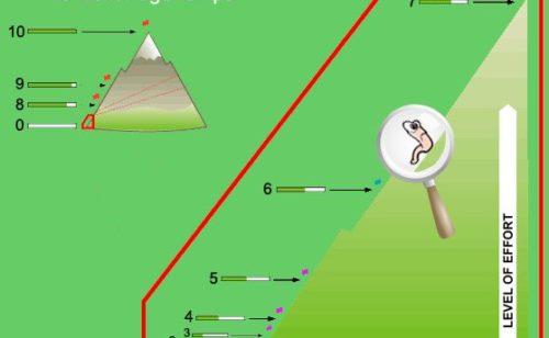 Calculer PageRampe   dur dur grimper sommet