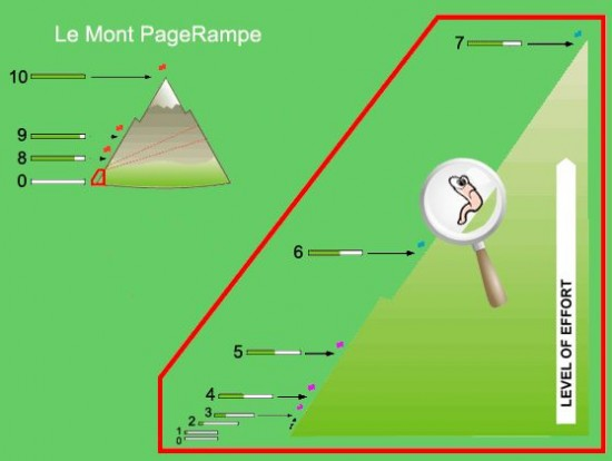 pagerampe