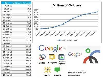 Projection Google Plus