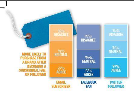 Achat et médias sociaux