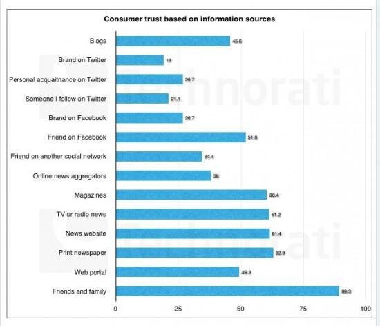 Etat de la blogosphère - consommateurs