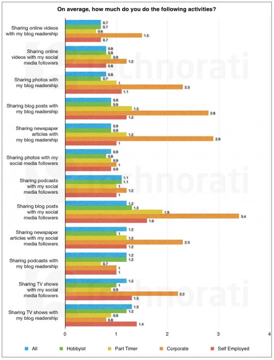 Etat de la blogosphère - médias sociaux