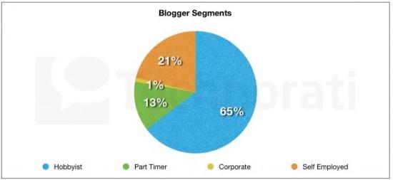 Etat de la blogosphère - typologie