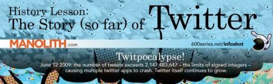 story of twitter