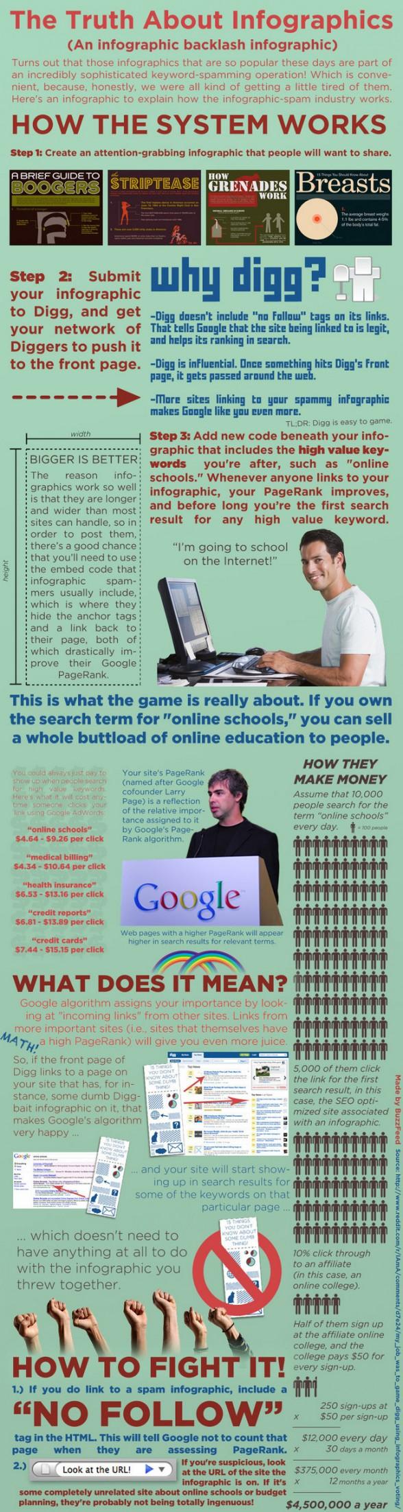vérité infographies