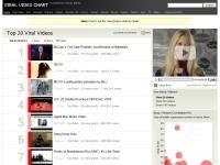 viralvideochart