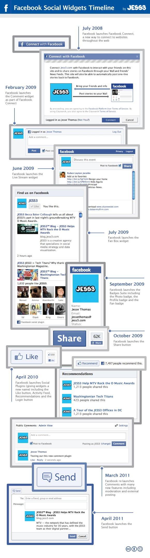 Infographie widget facebook