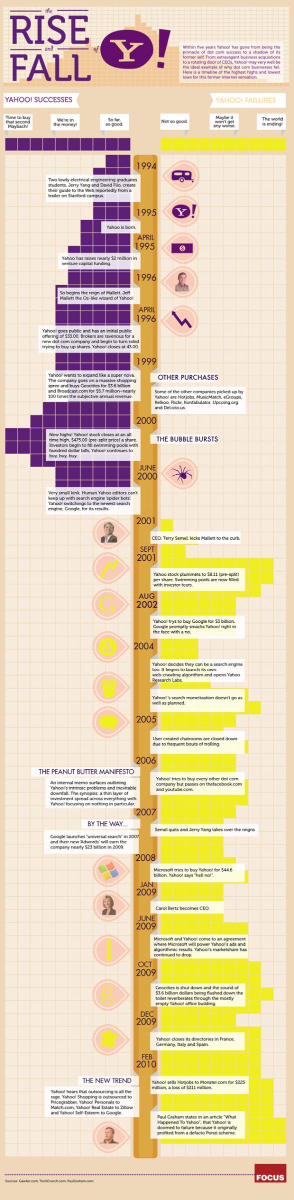 Succès et échecs de Yahoo