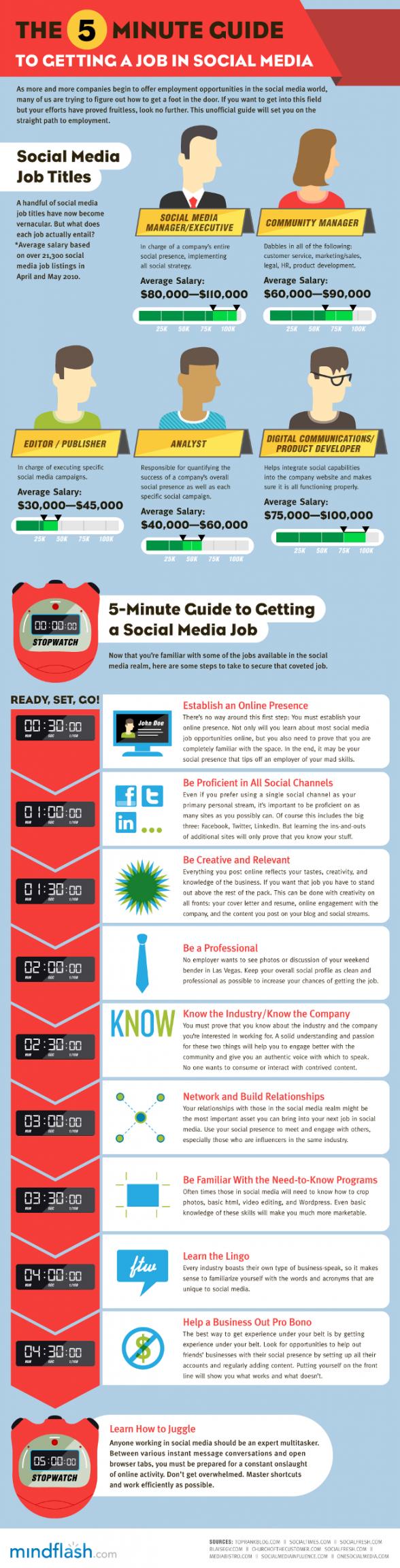 5 minutes pour trouver un travail dans les médias sociaux