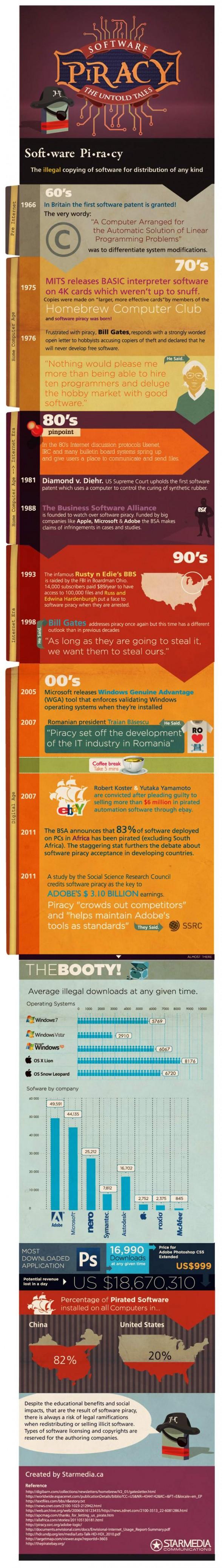 Histoire du piratage
