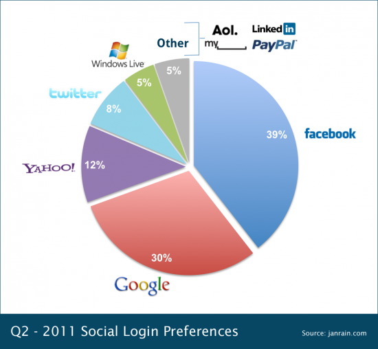 q211-social-login-preferences.png