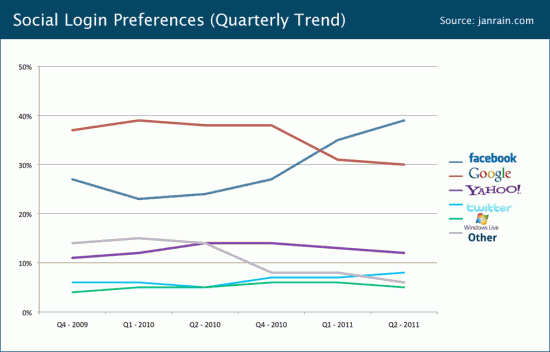 q211-social-login-preferences-trend.png