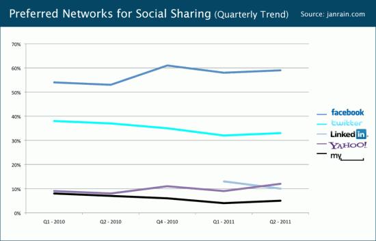 q211-social-sharing-trend.png