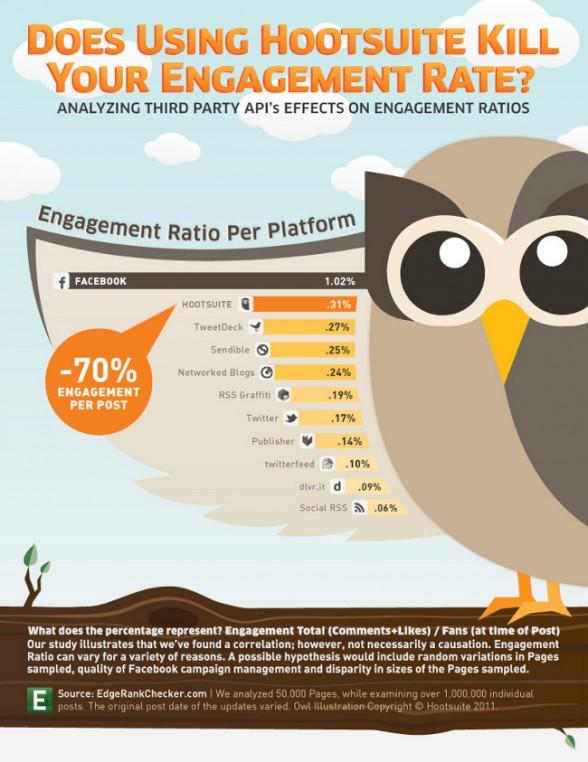 Edgerank infographie