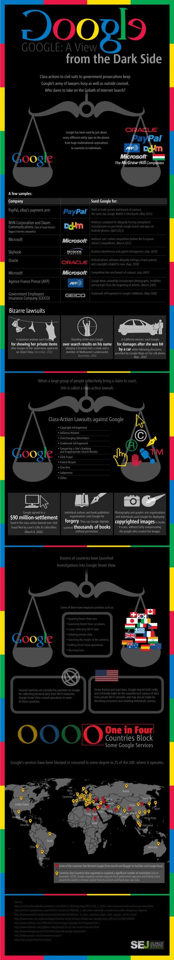 côté obscur google