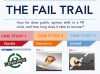 the fail trail